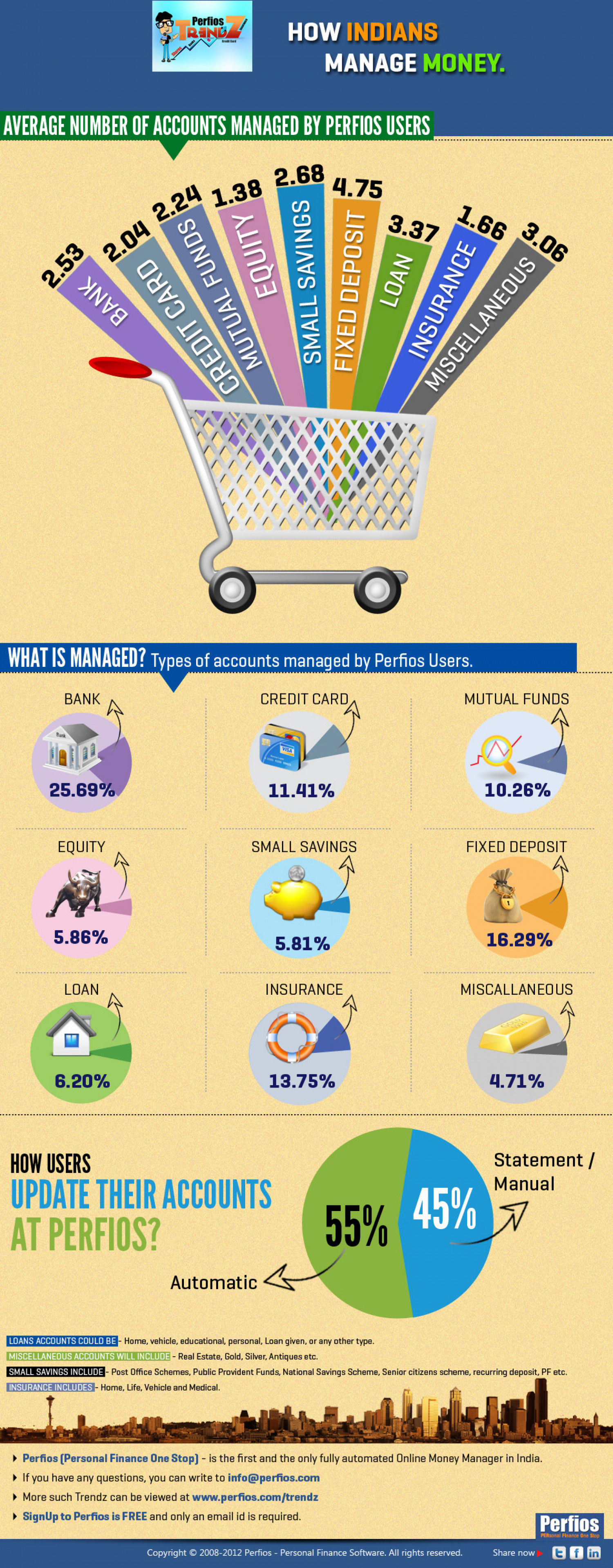 How do Indians Manage Money? Infographic
