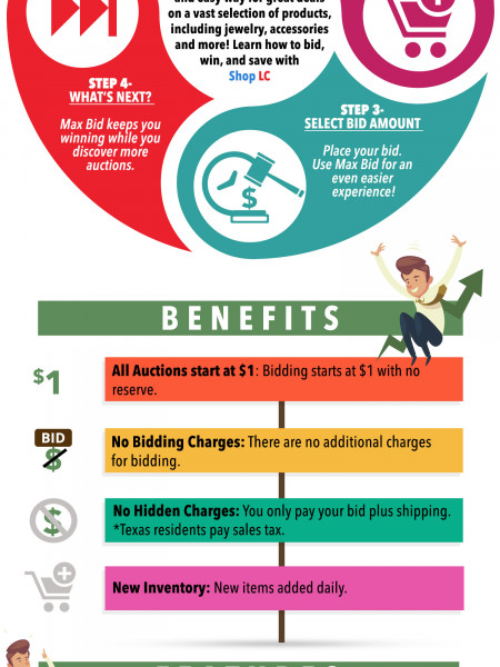 How do online auctions works? Learn Now! Infographic