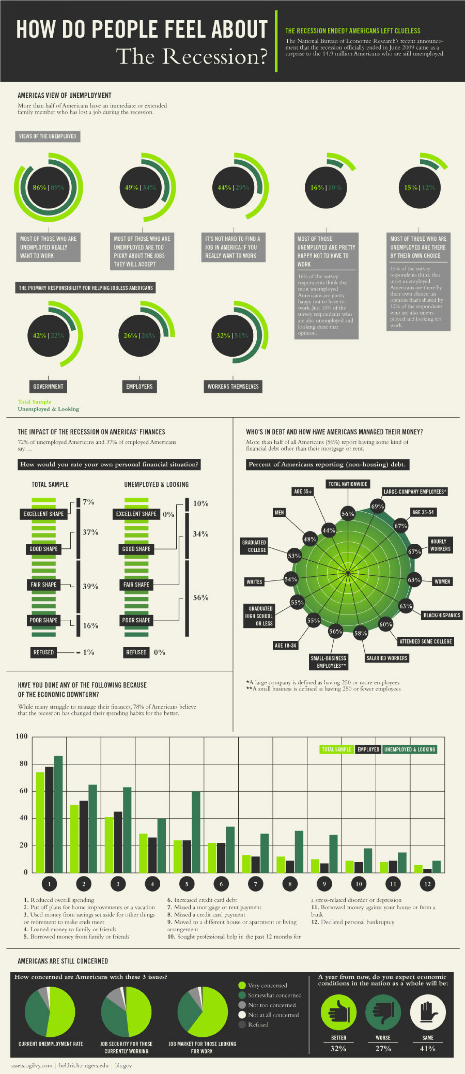 How Do People Feel About The Recession? Infographic