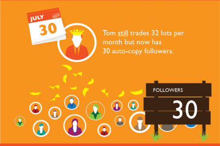 How do people make money from social trading? Infographic
