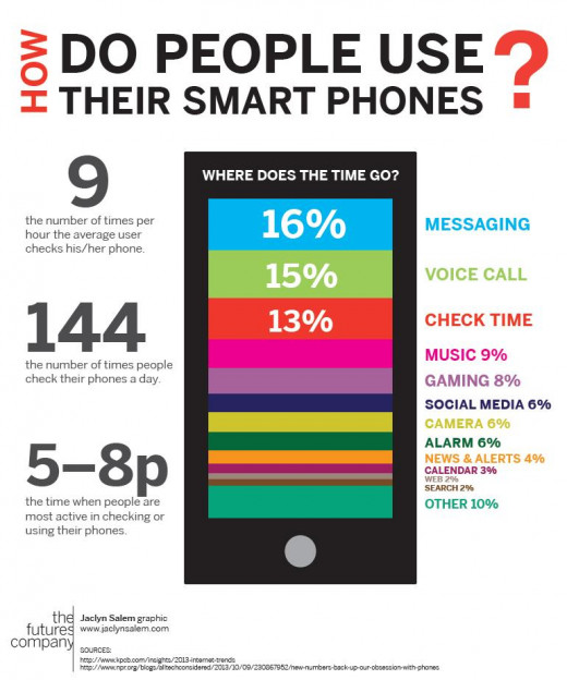 How Do People Use Their Smartphones?