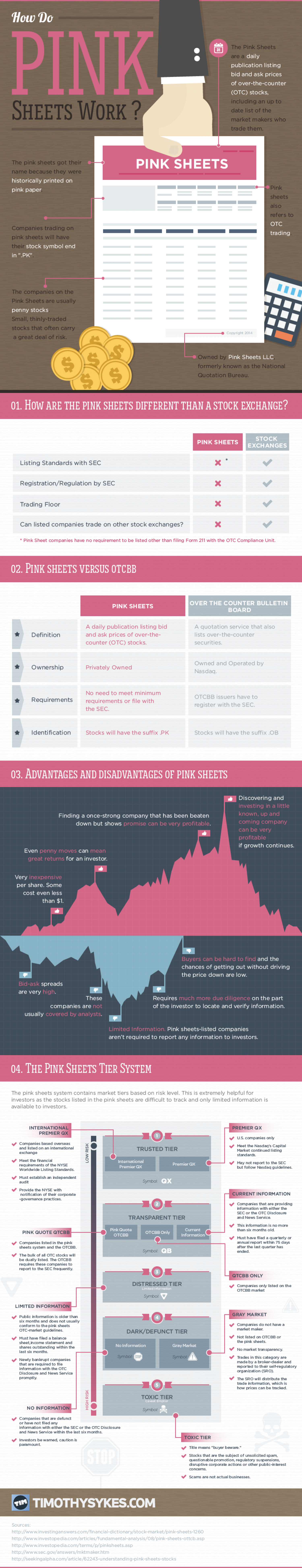 How Do Pink Sheets Stocks Work? Infographic