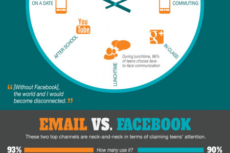 How Do Teens Communicate? Infographic