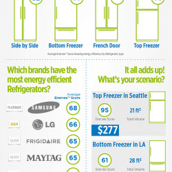 How do the top brands for refrigerators rank on energy for Energy efficient brands