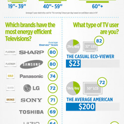 how do the top tv brands rank on energy efficiency