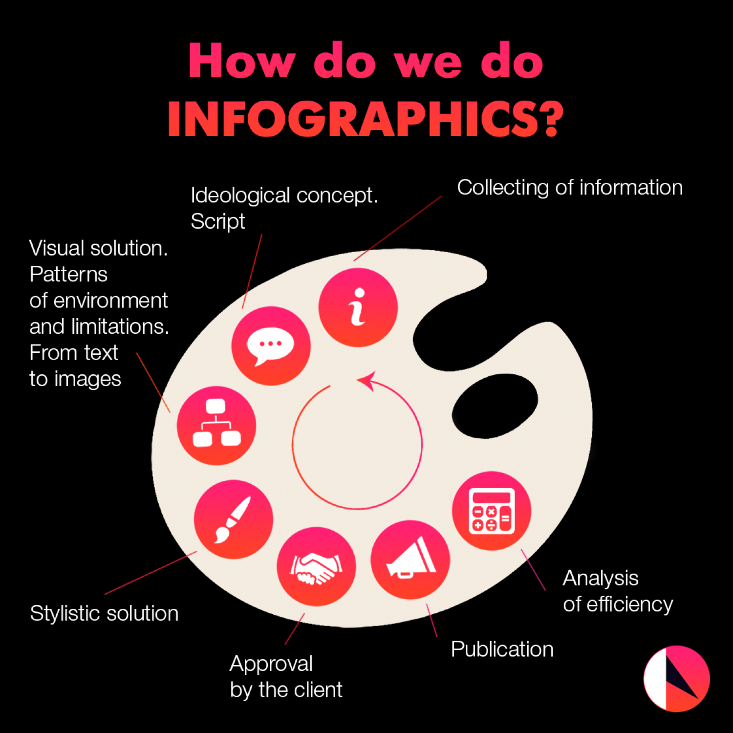 How Do We Do Infographics? Infographic