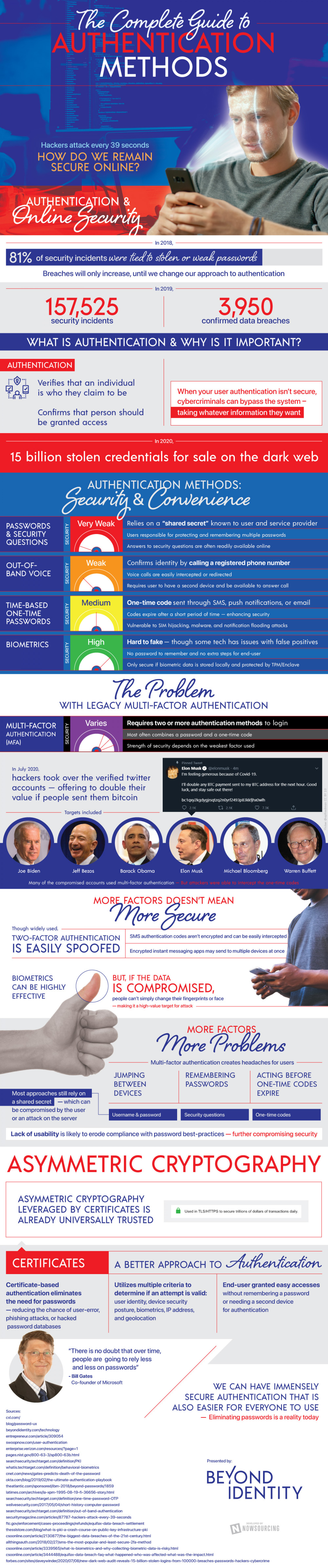 How Do We Remain Secure Online? Infographic