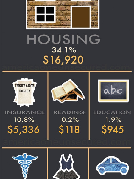 How Do We Spend Our Money? Infographic