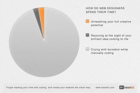 How Do Web Designers Spend Their TIme Infographic