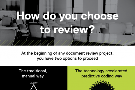 How do you choose to do document review? Infographic