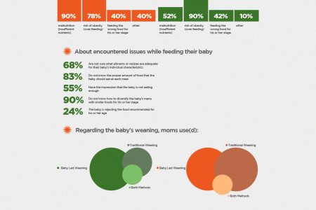How do you feed your baby Infographic