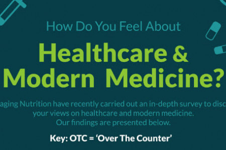 How Do You Feel About Healthcare And Modern Medicine? Infographic