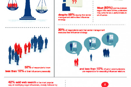How do you manage your Influencer Relations? Infographic