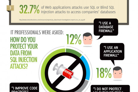How do you protect your data from SQLi attacks? Infographic