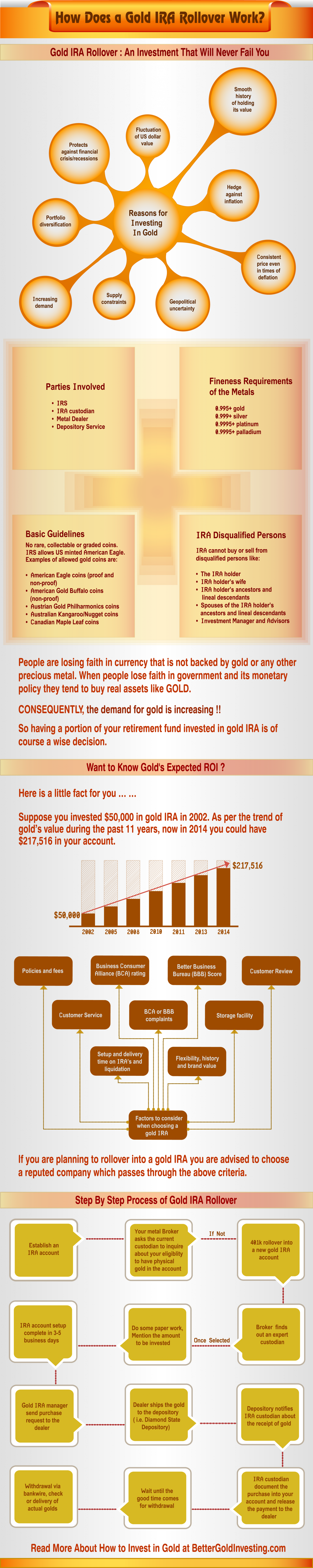 How does a gold ira rollover works Infographic