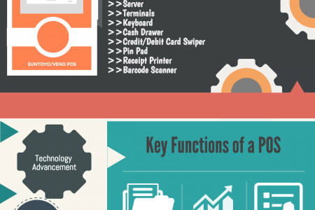 How Does a Point of Sale (POS) System Work? Infographic