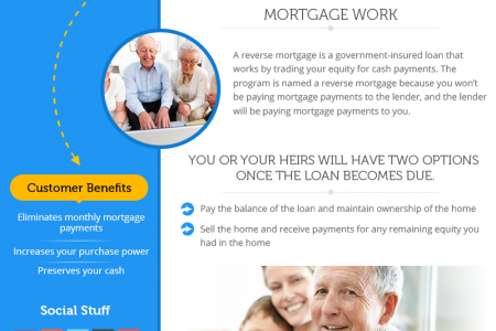 How does a Reverse Mortgage Work - Z Reverse Mortgage Infographic
