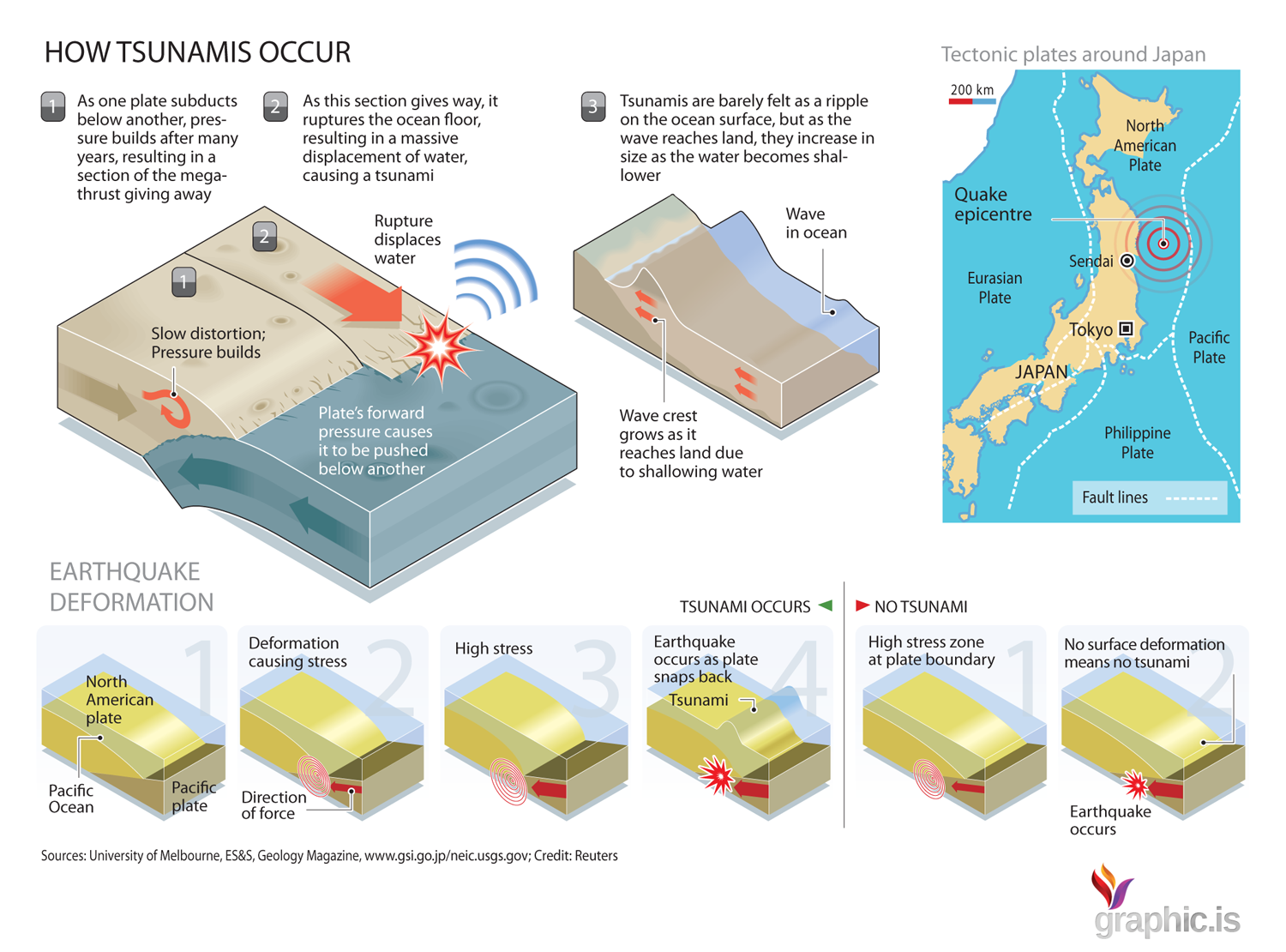 How Does a Tsunami Occur? | Visual.ly