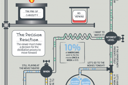 how does a viewer select media content to watch? Part2 Infographic