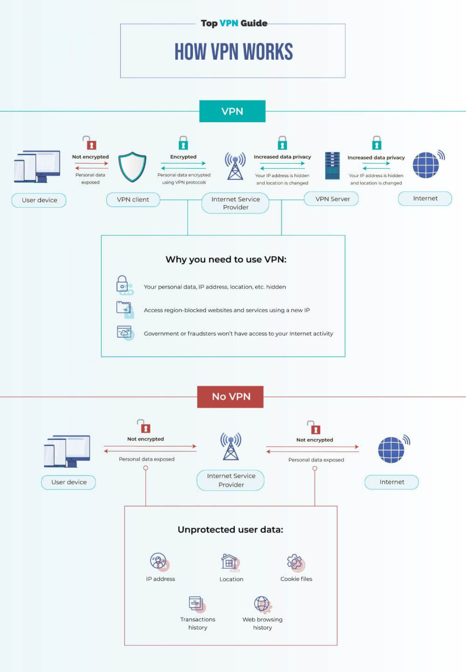How does a VPN work Infographic