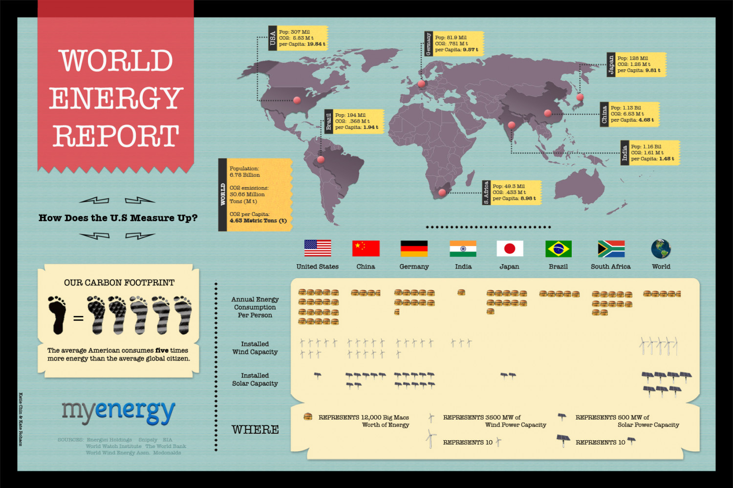 How Does American Energy Consumption Measure Up in a Global Context? Infographic