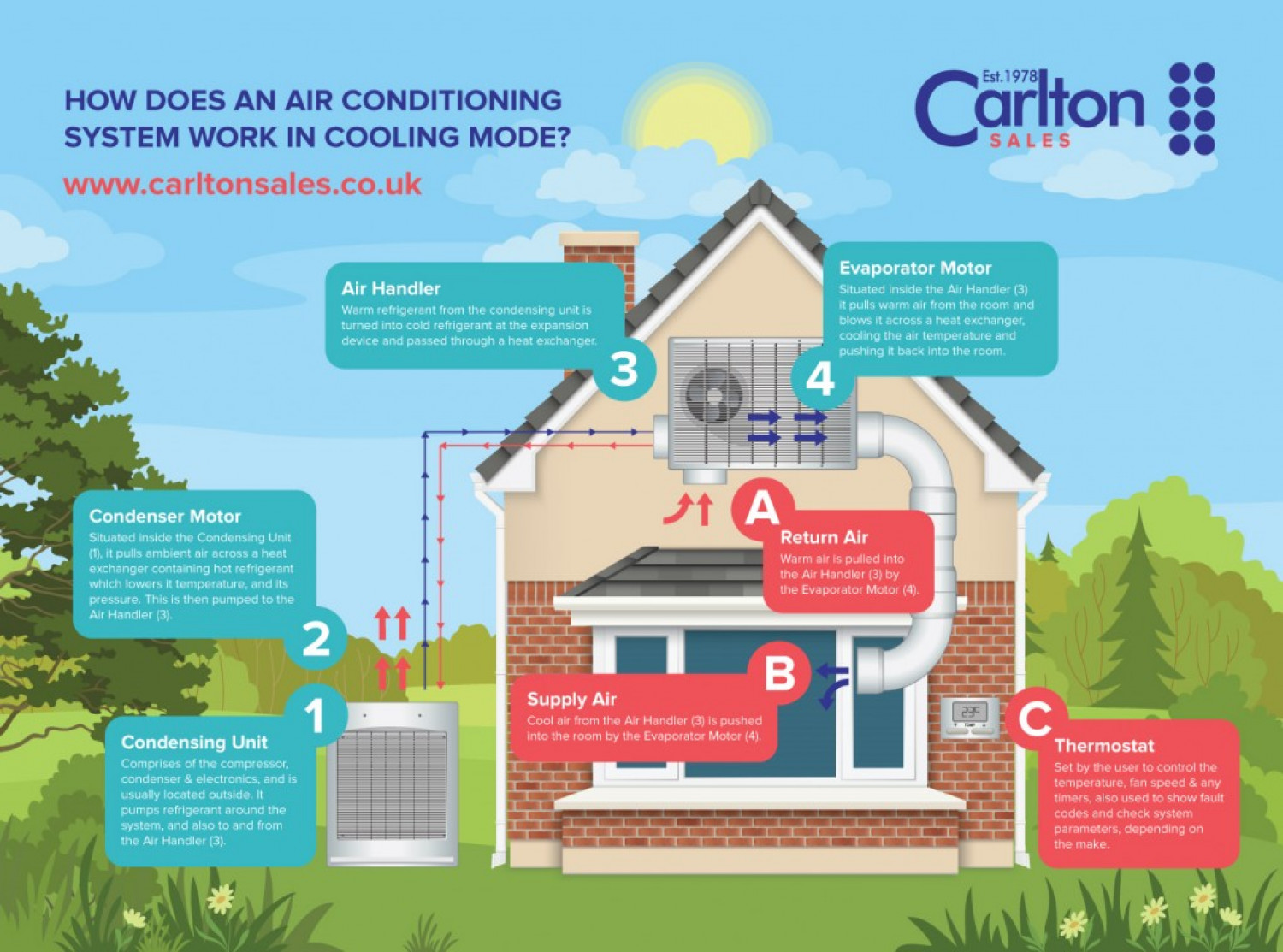 How Does An Air Conditioning System Work? Infographic #B9121A