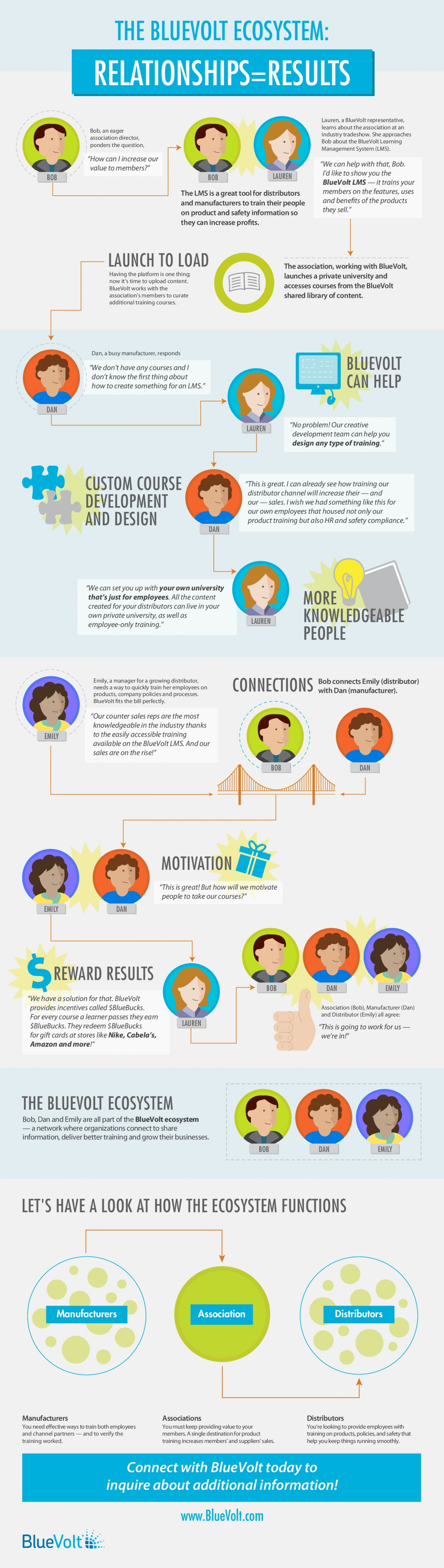 How Does an Online Learning Management System Work? Infographic