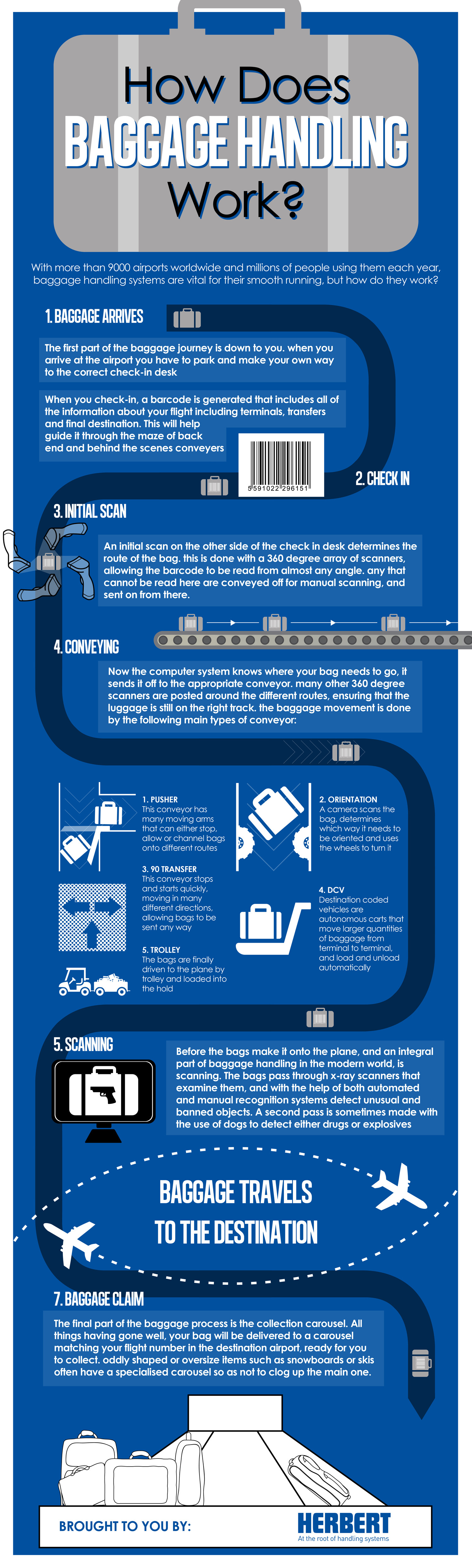 How Does Baggage Handling Work? Infographic