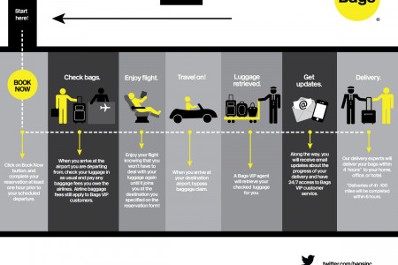 How Does Bags VIP Luggage Delivery Work? Infographic