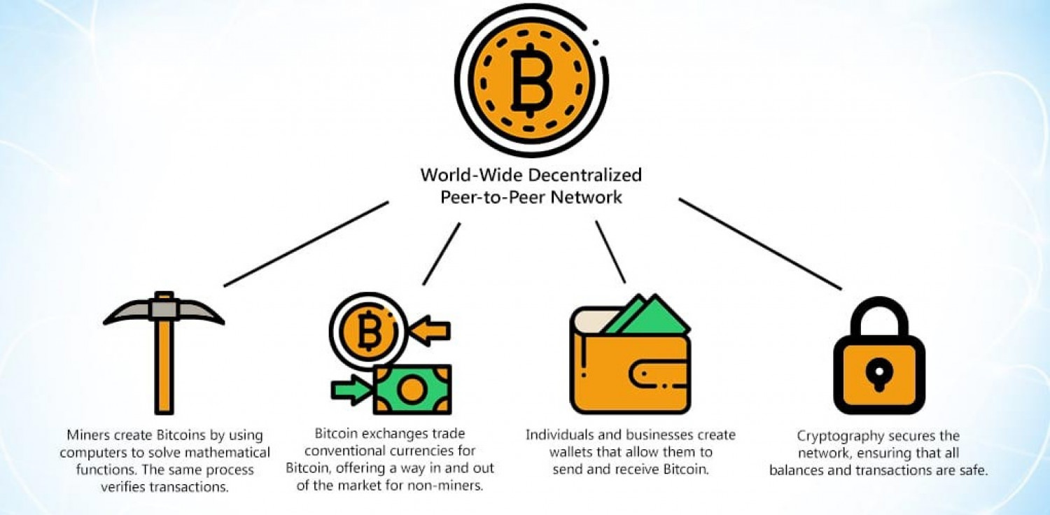 How Does Bitcoin Work? Infographic