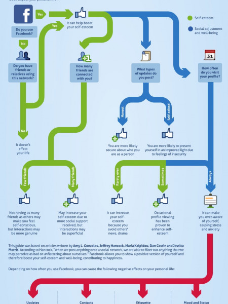 How Does Facebook Affect Your Relationships? Infographic