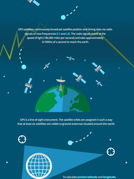 How Does GPS Technology Work? Infographic