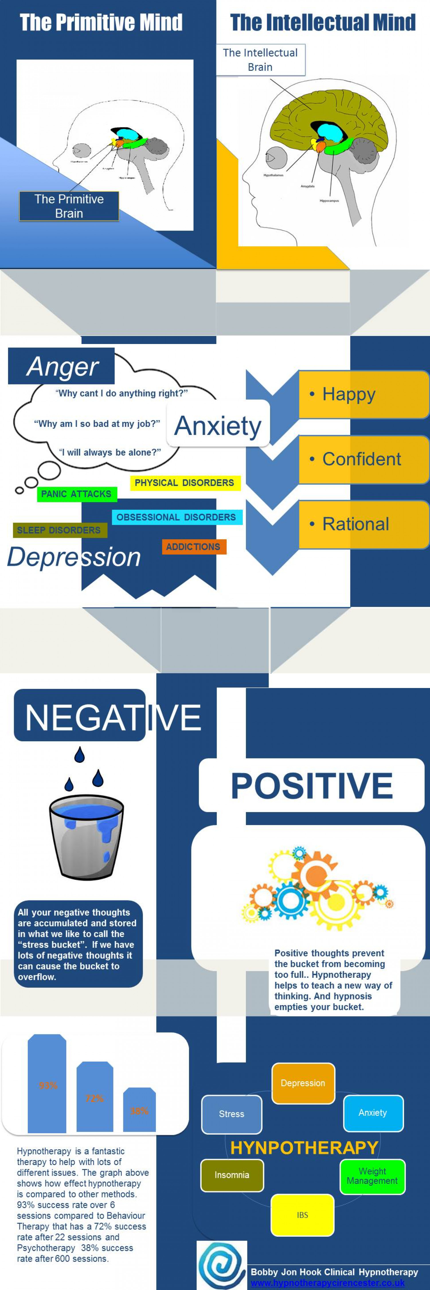 How does hypnotherapy work? Infographic