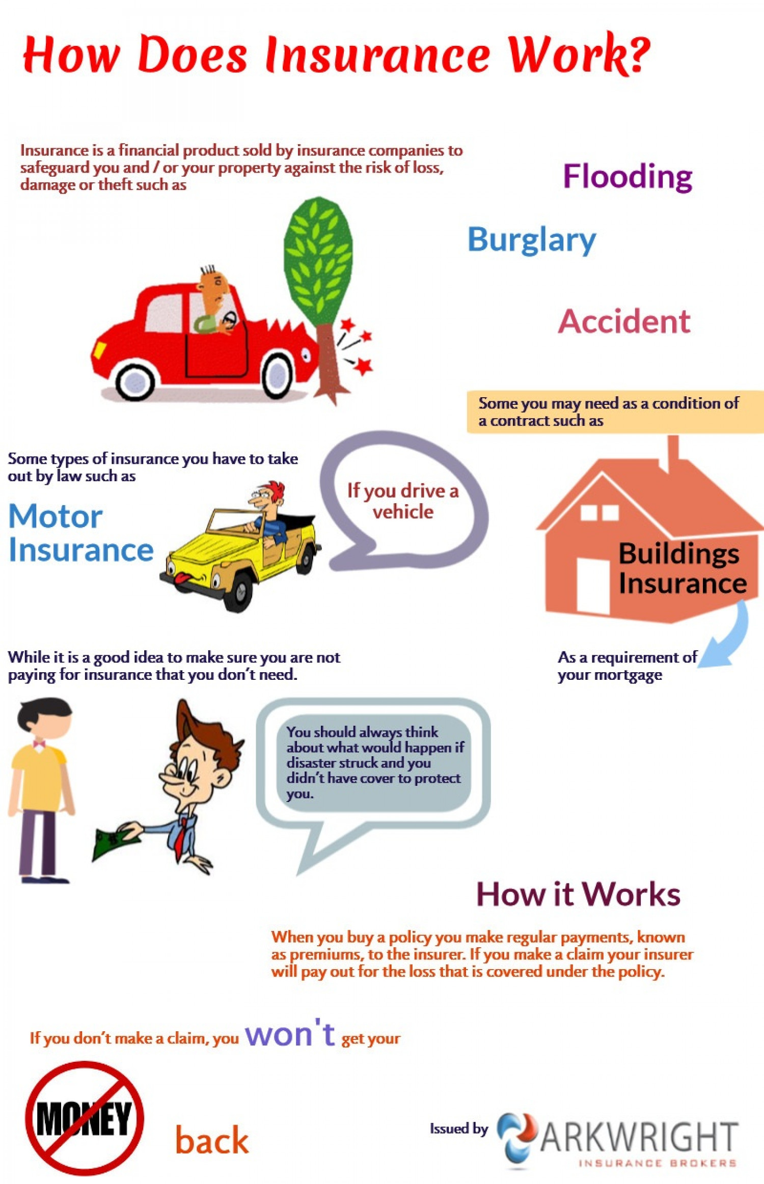 how does insurance work visual ly