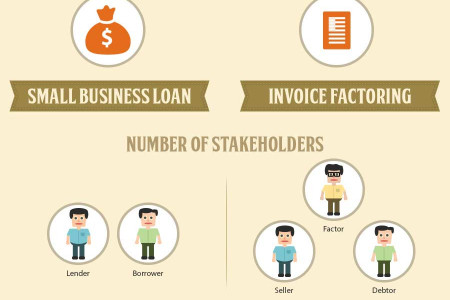 How Does Invoice Factoring Differ From a Small Business Loan Infographic