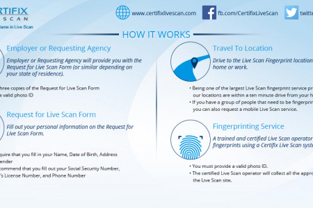 How Does Live Scan Fingerprinting work ? | Certifix Infographic