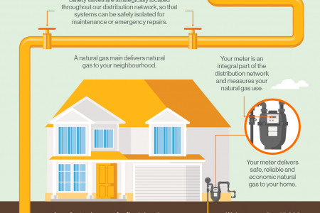 How does natural gas get to my home? Infographic