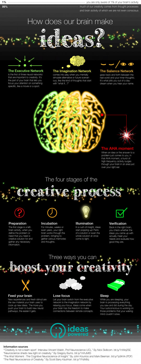 How does our brain make ideas?