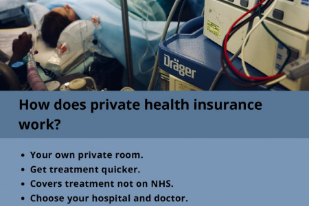 How does private health insurance work? Infographic