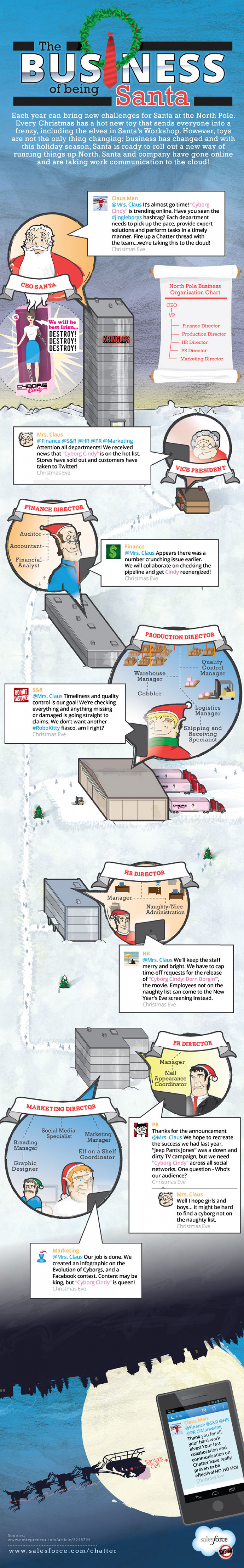 How does Santa's Workshop Collaborate during Christmas? Infographic