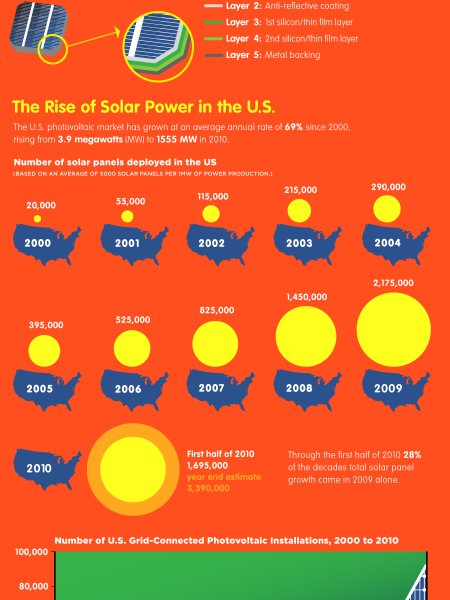 How Does Solar Power Work? - Photovoltaics Explained Infographic