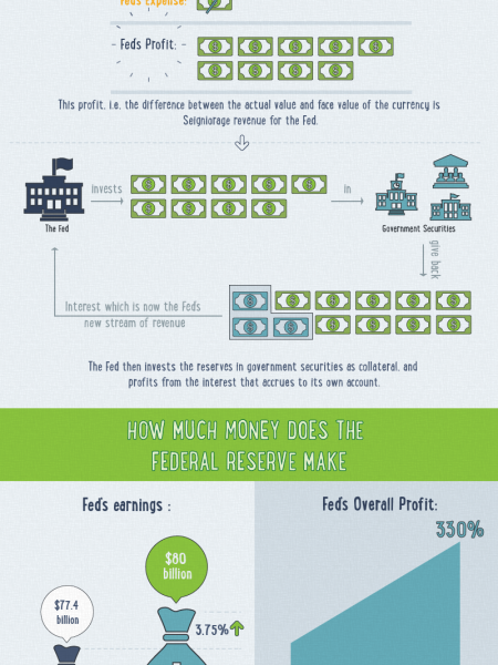 How the Federal Reserve Makes Money Infographic