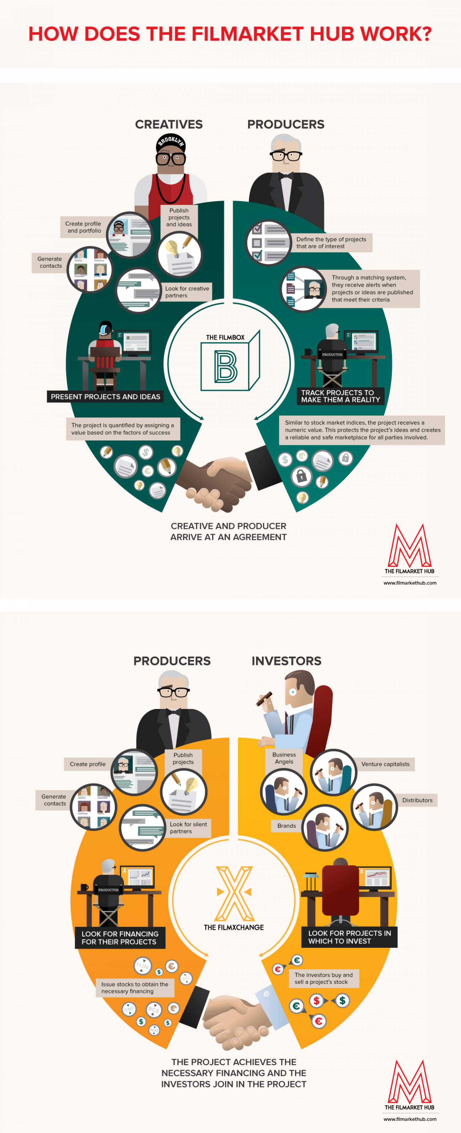 How does the Filmarket Hub Work? Infographic