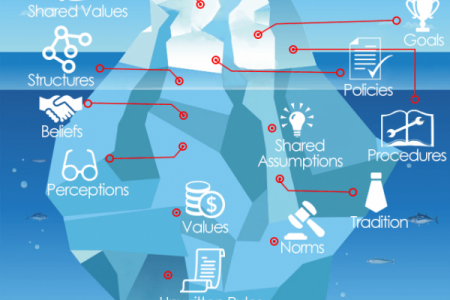 How does the iceberg impact organizational change? Infographic