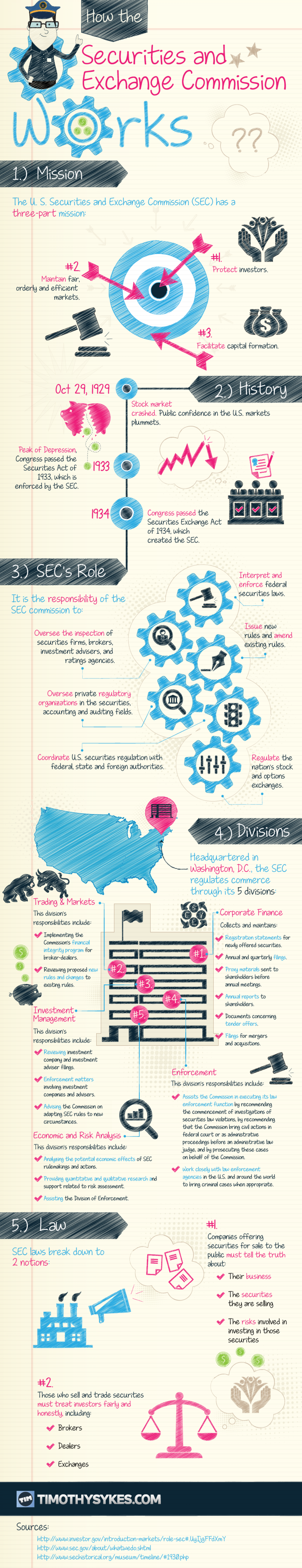 How The Securities And Exchange Commission Works? Infographic