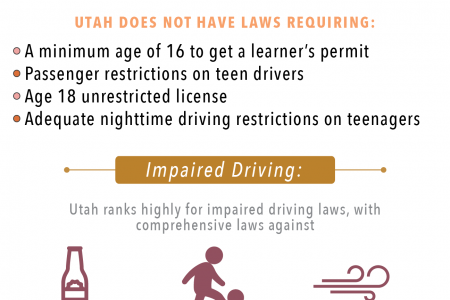 How Does Utah Rank in Road Safety? Infographic