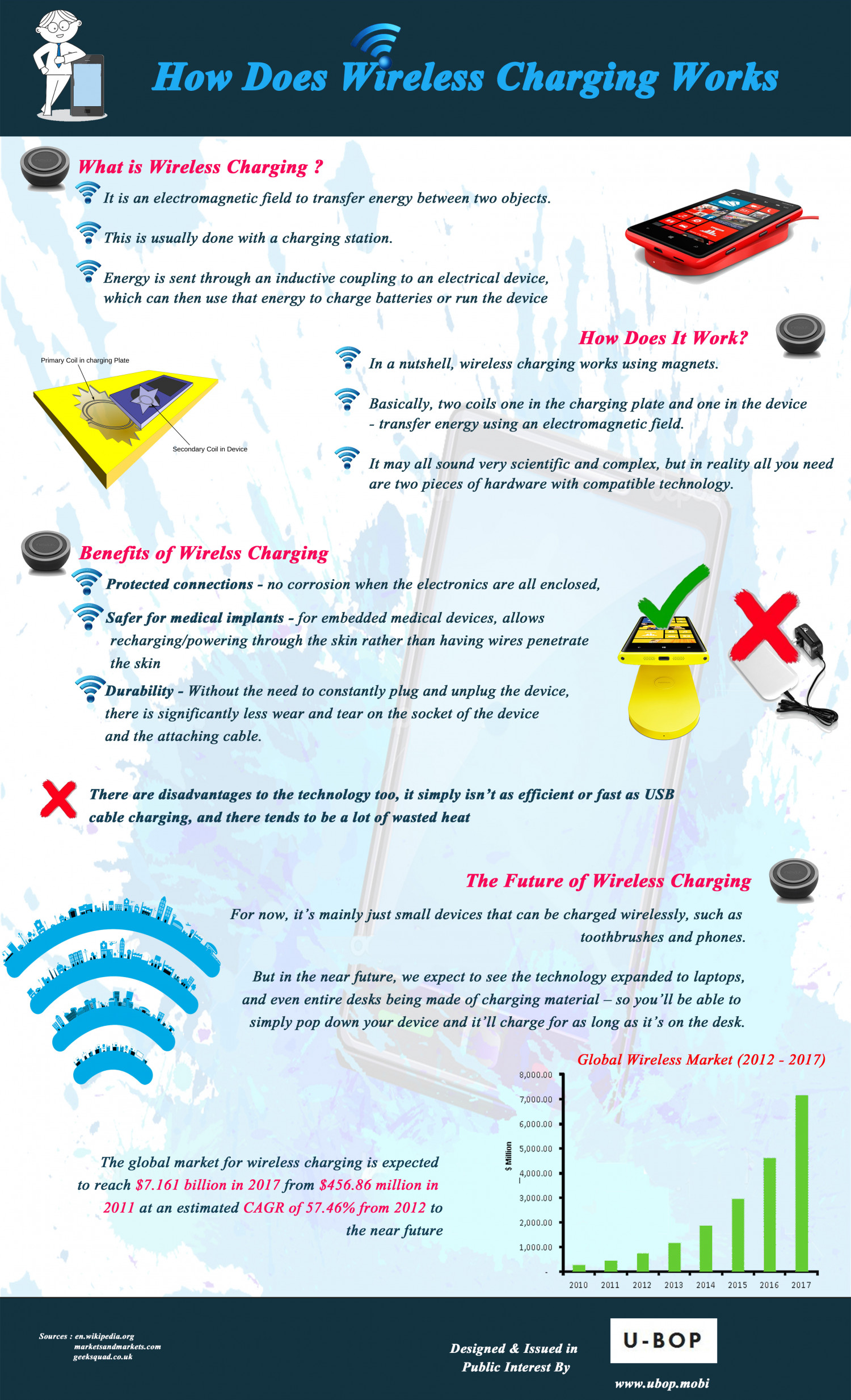 How Does Wireless Charging Works Infographic