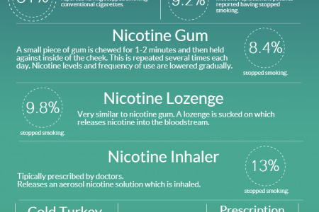 How E Cigs compare with nicotine patches (and more) Infographic