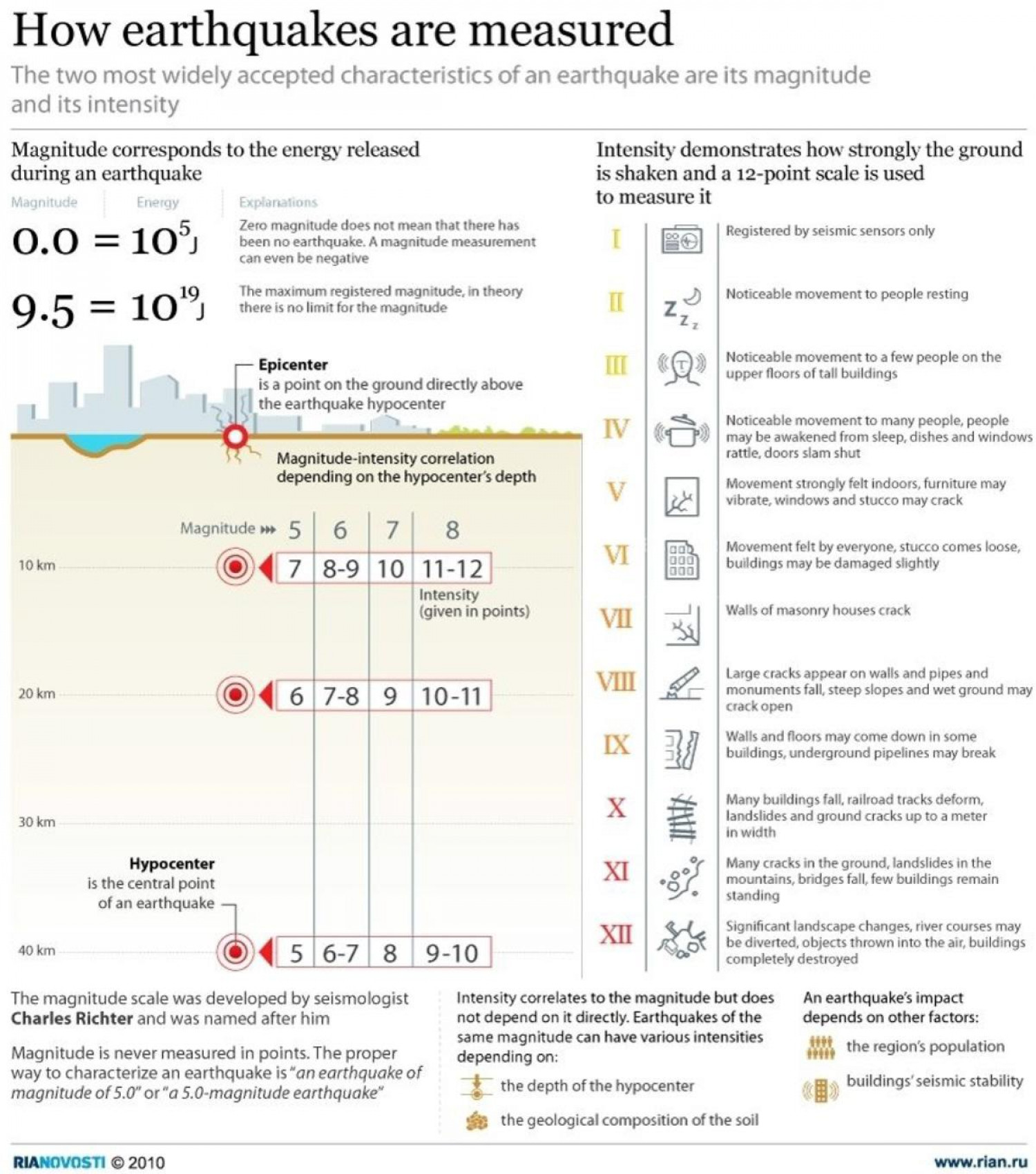 How Earthquakes are Measured Infographic