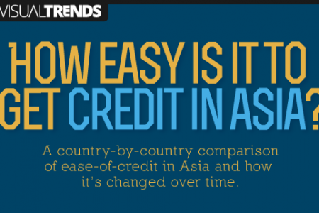 How Easy is it to Get Credit in Asia? Infographic